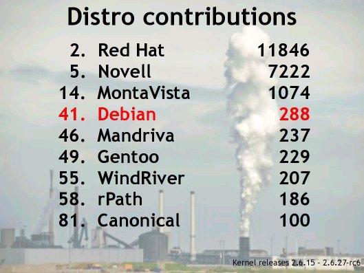distros_contributions